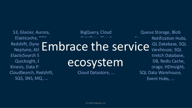 © 2018 Expedia, Inc. S3, Glacier, Aurora, Elasticache, RDS, Redshift, DynamoDB, Neptune, Athena, ElasticSearch Service, Qu...