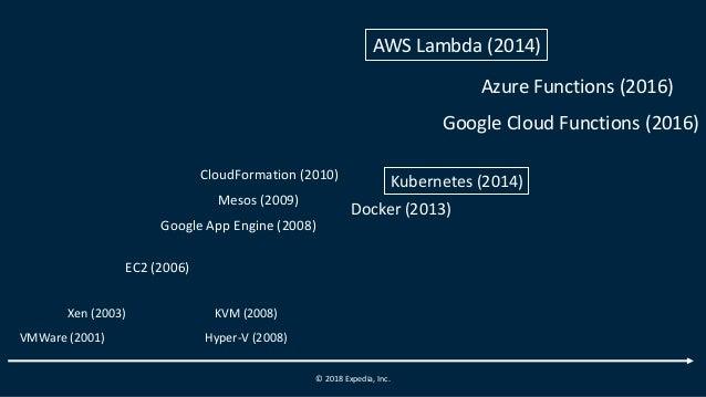 © 2018 Expedia, Inc. AWS Lambda (2014) Docker (2013) Kubernetes (2014) Xen (2003) KVM (2008) EC2 (2006) CloudFormation (20...