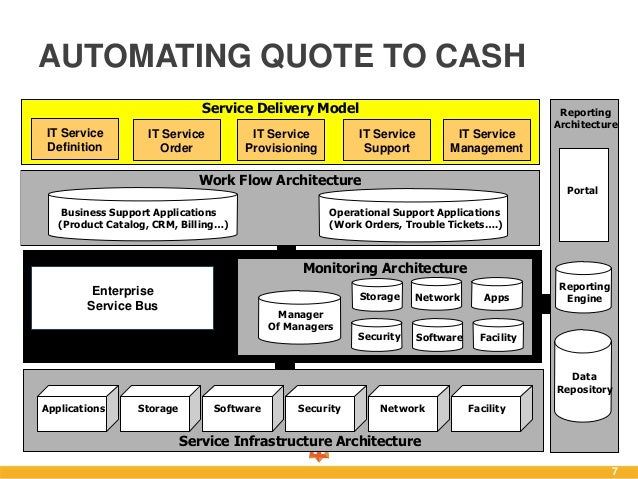 Quote To Cash Delectable Selling The Cloud To Your Csuite