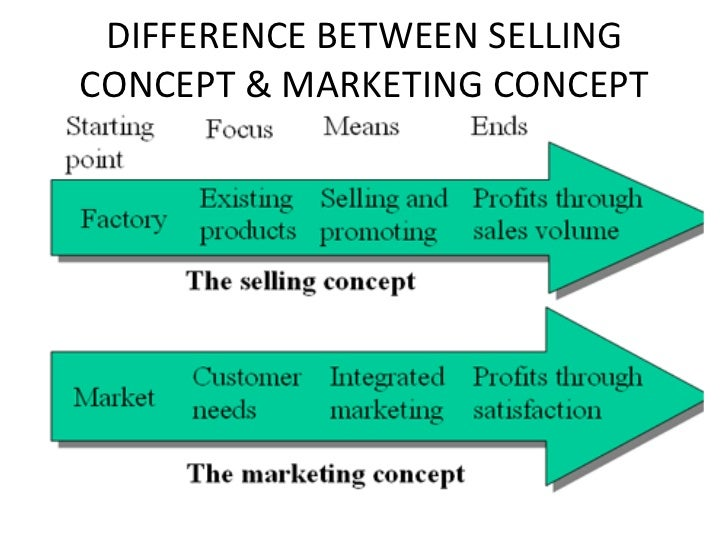 distinguish between marketing concept and selling concept Differences between product and selling concept differentiate between the marketing concept and the selling conceptthe concepts of marketing and selling are derived from 2 simple activities: marketing and selling.