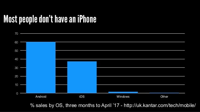 Most people don't have an iPhone % sales by OS, three months to April '17 - http://uk.kantar.com/tech/mobile/ 0 10 20 30 4...