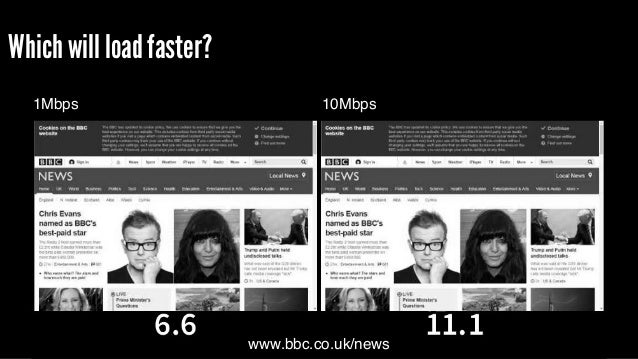 Which will load faster? www.bbc.co.uk/news 10Mbps1Mbps