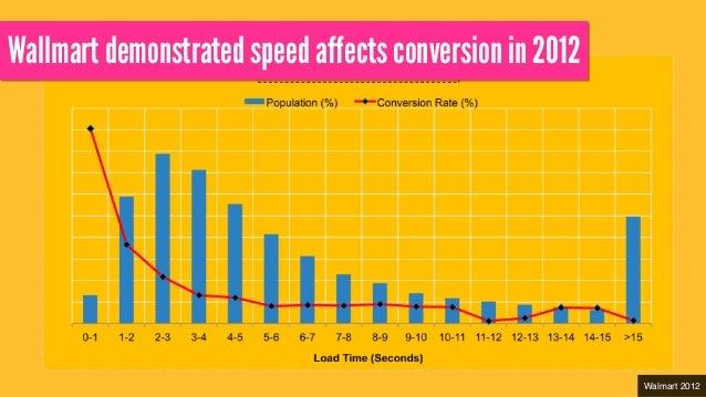 Wallmart demonstrated speed affects conversion in 2012 Walmart 2012