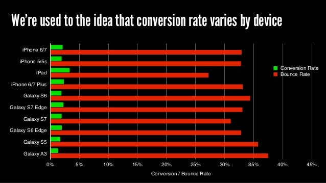We're used to the idea that conversion rate varies by device iPhone 6/7 iPhone 5/5s iPad iPhone 6/7 Plus Galaxy S6 Galaxy ...
