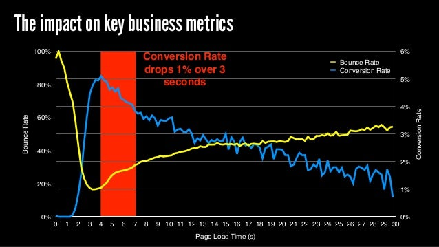 Conversion Rate drops 1% over 3 seconds ConversionRate 0% 1% 2% 3% 4% 5% 6% BounceRate 0% 20% 40% 60% 80% 100% Page Load T...