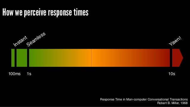 Response Time in Man-computer Conversational Transactions Robert B. Miller, 1968 Instant Seamless Yawn! 100ms 1s 10s How w...