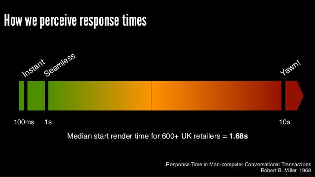 Response Time in Man-computer Conversational Transactions Robert B. Miller, 1968 Instant Seamless Yawn! 100ms 1s 10s Media...