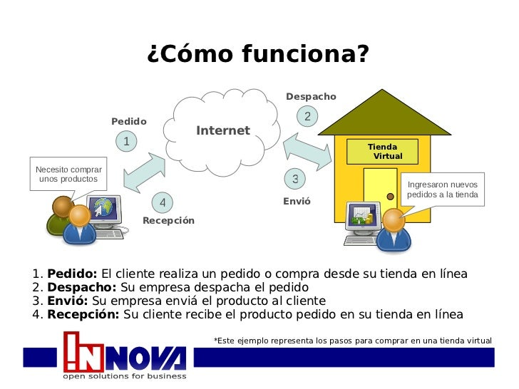 servicios saas oficina virtual innova open solutions