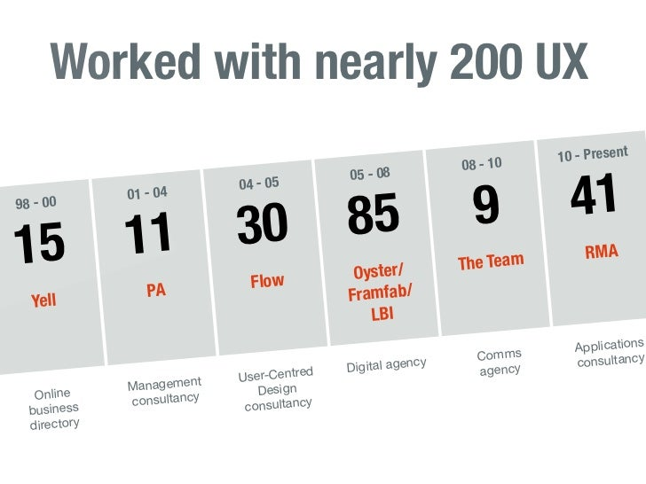 Worked with nearly 200 UX                                                                       10 - Present              ...