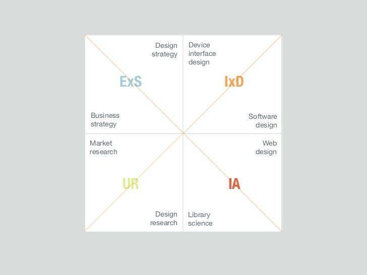 Industrial design                               Design    Device                              strategy   interface        ...