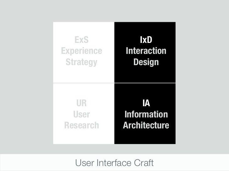 ExS             IxDExperience     Interaction Strategy        Design   UR               IA  User         InformationResear...