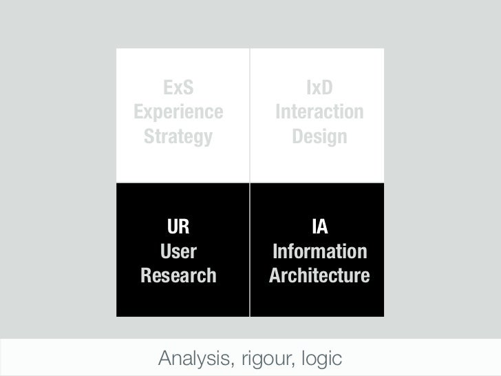 ExS              IxDExperience      Interaction Strategy         Design   UR               IA  User         InformationRes...
