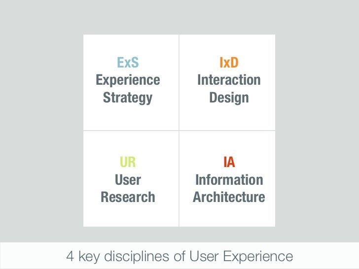 ExS              IxD    Experience      Interaction     Strategy         Design        UR               IA       User     ...