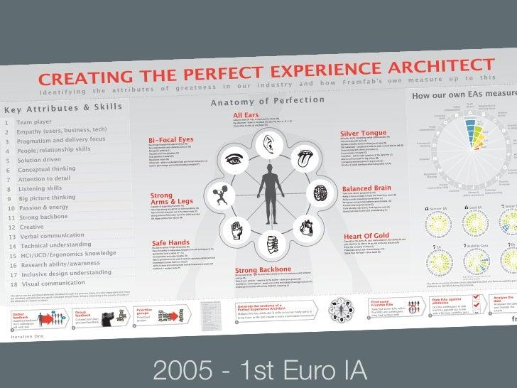 2005 - 1st Euro IA
