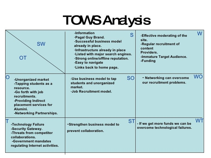 southwest tows matrix Swot analysis of southwest airlines (northeast airlines) peter parker southwest airlines strategic management case study 2014 - duration: 1:36 jamesparksandrectv ministries 5,396 views 1:36 tows matrix - duration: 14:20 study help for all 8,264 views 14:20 customer.