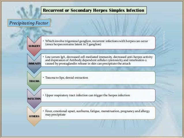 Herpes Simplex viral Infection - Dr Sanjana Ravindra