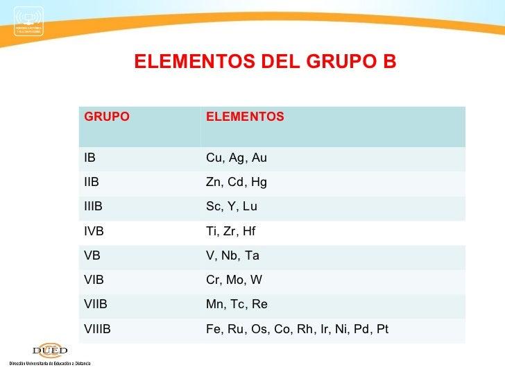 Tabla periodica grupo ib image collections periodic table and propiedades del grupo ib de la tabla periodica una parte por milln iib 10 elementos del urtaz Gallery