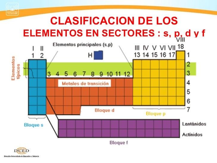 Sem 2b tabla p 2012 3 clasificacion de loselementos en sectores s p d y f 12 tabla peridica urtaz Gallery
