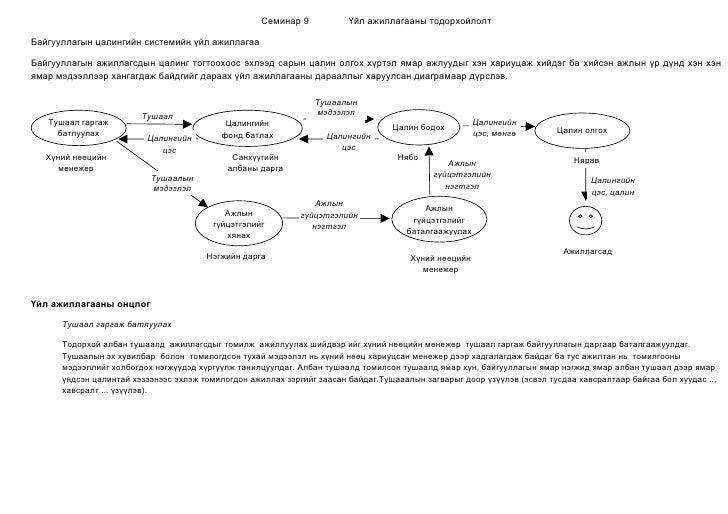 Семинар 9           Үйл ажиллагааны тодорхойлолт  Байгууллагын цалингийн системийн үйл ажиллагаа  Байгууллагын ажиллагсдын...