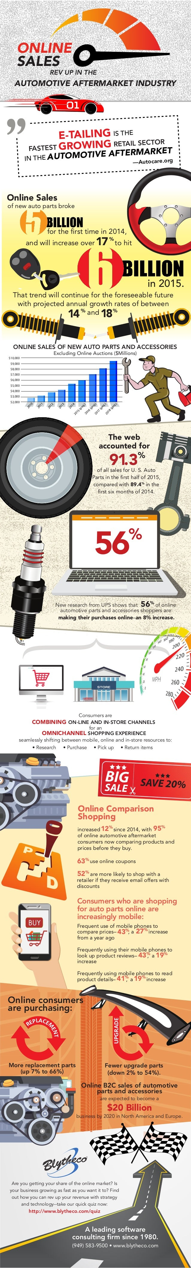 Infographic online sales rev up in the automotive aftermarket 10000 9000 8000 7000 6000 5000 4000 3000 2000 2010 2012 2013 2014 2011 2018 freerunsca Gallery