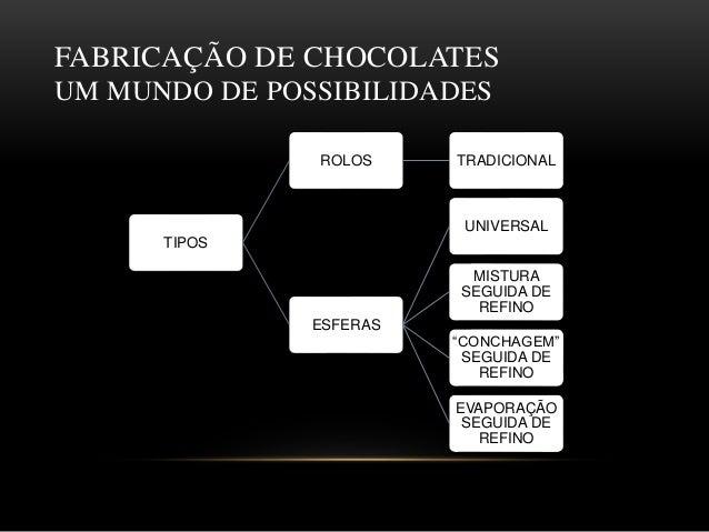 Semailm 2014   processamento de chocolates Slide 3