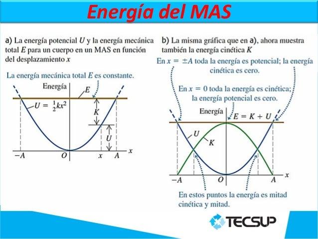 Movimiento armonico simple - Mas y mas curriculum ...
