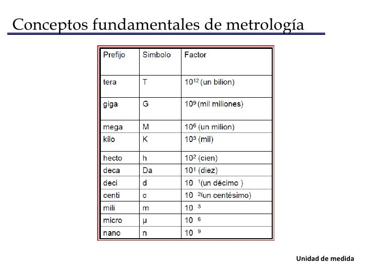 Conceptos fundamentales de metrología<br />Una medida es un número real, complejo, vector, etc., que expresa la relación e...