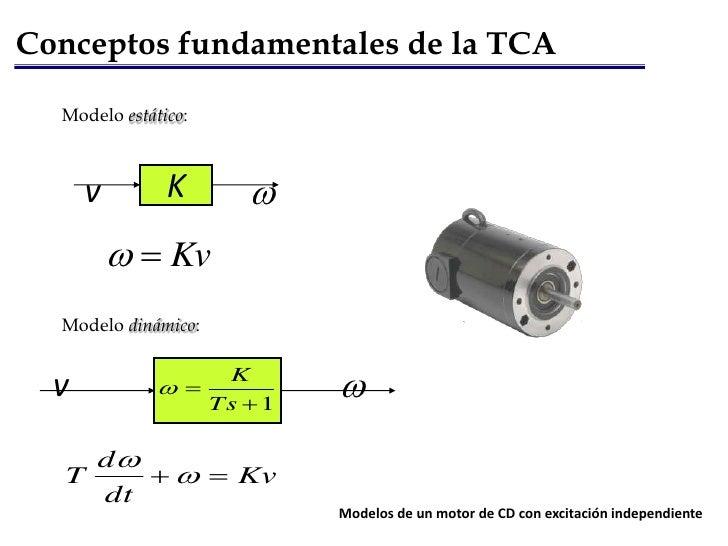 K<br />w<br />v<br />w<br />v<br />Conceptos fundamentales de la TCA<br />Modelo estático:<br />Modelo dinámico: <br />Mod...