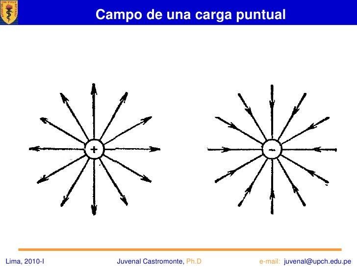 Segundo método - el método gráfico, introducido por Faraday</li></ul>Lima, 2010-IJuvenal Castromonte, Ph.D                ...