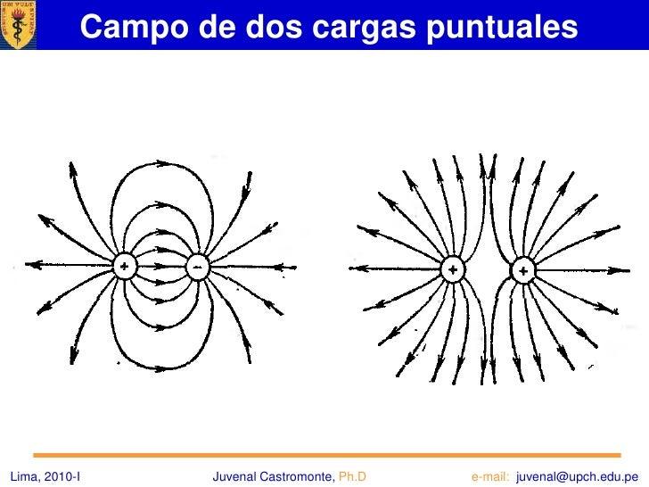 Método Gráfico<br />Se construye un mapa del campo, representado por líneas de intensidad del campo, frecuentemente conoci...