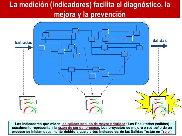 La medición (indicadores) facilita el diagnóstico, la              mejora y la prevención                                 ...