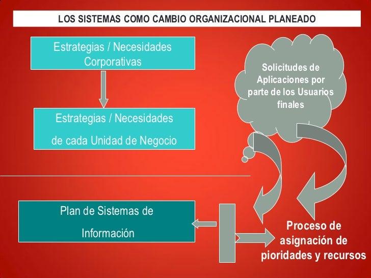 LOS SISTEMAS COMO CAMBIO ORGANIZACIONAL PLANEADOEstrategias / Necesidades       Corporativas                    Solicitude...