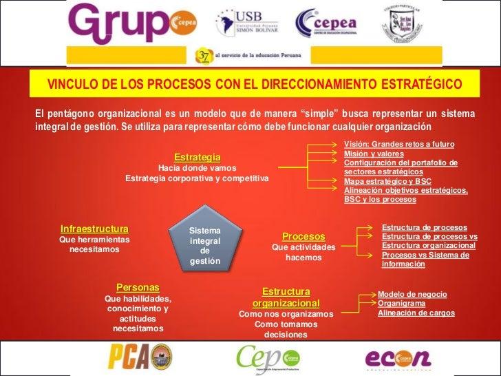 """VINCULO DE LOS PROCESOS CON EL DIRECCIONAMIENTO ESTRATÉGICOEl pentágono organizacional es un modelo que de manera """"simple""""..."""