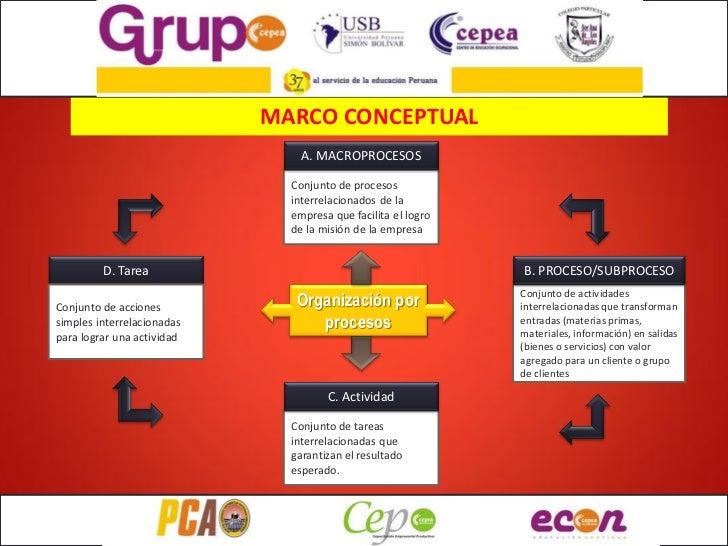 MARCO CONCEPTUAL                                A. MACROPROCESOS                              Conjunto de procesos        ...