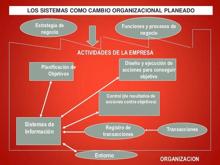 LOS SISTEMAS COMO CAMBIO ORGANIZACIONAL PLANEADO    Estrategia de                         Funciones y procesos de      neg...