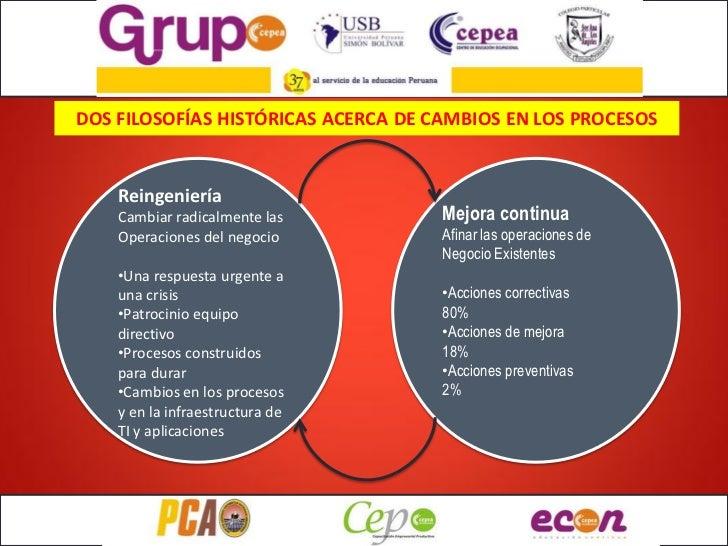 DOS FILOSOFÍAS HISTÓRICAS ACERCA DE CAMBIOS EN LOS PROCESOS    Reingeniería    Cambiar radicalmente las         Mejora con...