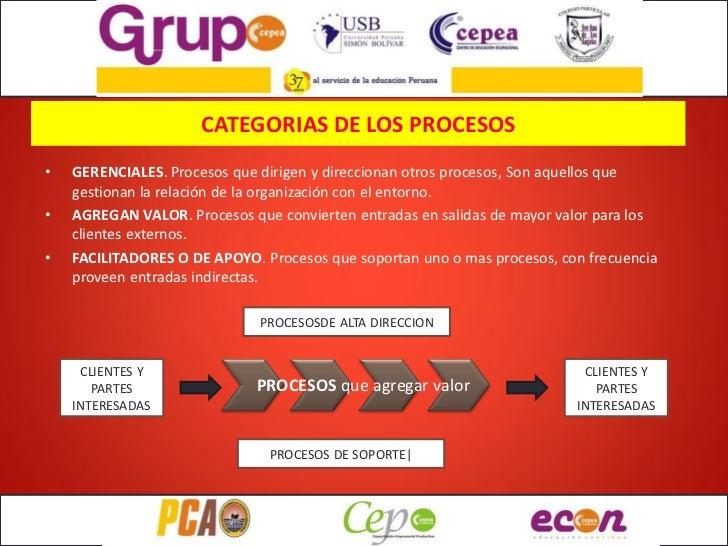 CATEGORIAS DE LOS PROCESOS•   GERENCIALES. Procesos que dirigen y direccionan otros procesos, Son aquellos que    gestiona...