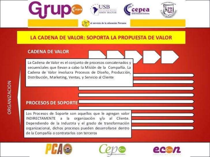 LA CADENA DE VALOR: SOPORTA LA PROPUESTA DE VALOR               CADENA DE VALOR               La Cadena de Valor es el con...