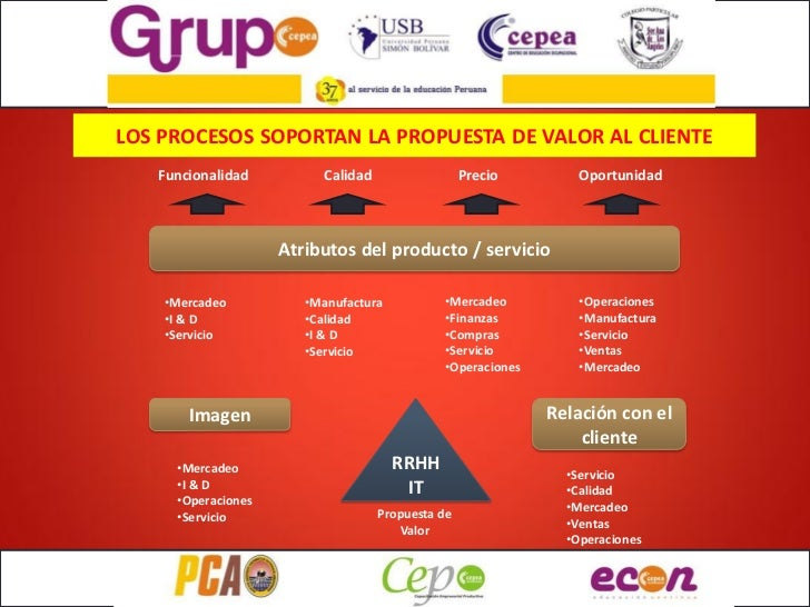 LOS PROCESOS SOPORTAN LA PROPUESTA DE VALOR AL CLIENTE   Funcionalidad         Calidad                  Precio        Opor...