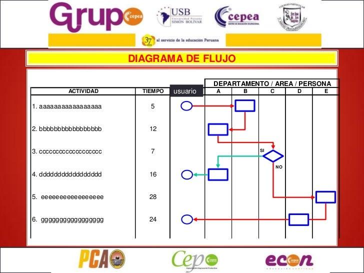 DIAGRAMA DE FLUJO                                               DEPARTAMENTO / AREA / PERSONA           ACTIVIDAD       TI...