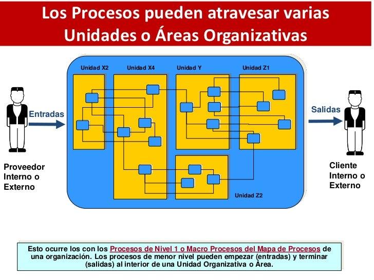Los Procesos pueden atravesar varias           Unidades o Áreas Organizativas                   Unidad X2    Unidad X4    ...