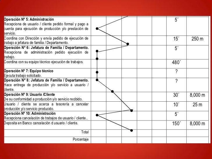 CONTROL / MANTENIMIENTO DE PROCESOS               Índices numéricos establecidos sobre los efectos de cada               ...