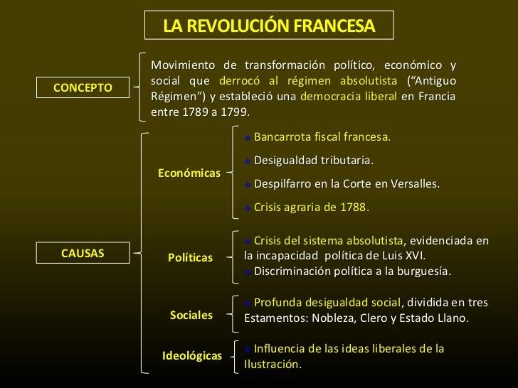 REVOLUCIÓN FRANCESA-CAUSAS