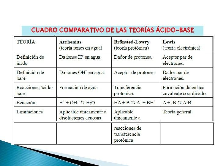Semana 6 fundamento de las soluciones acidas y basicas