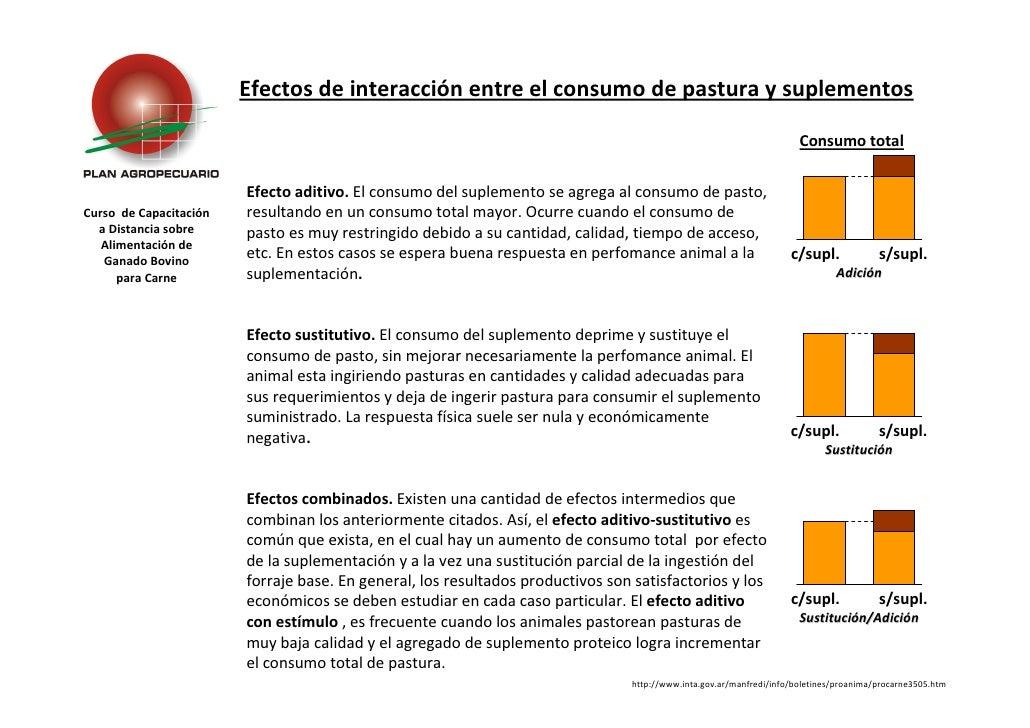 Efectos de interacción entre el consumo de pastura y suplementos                                                          ...