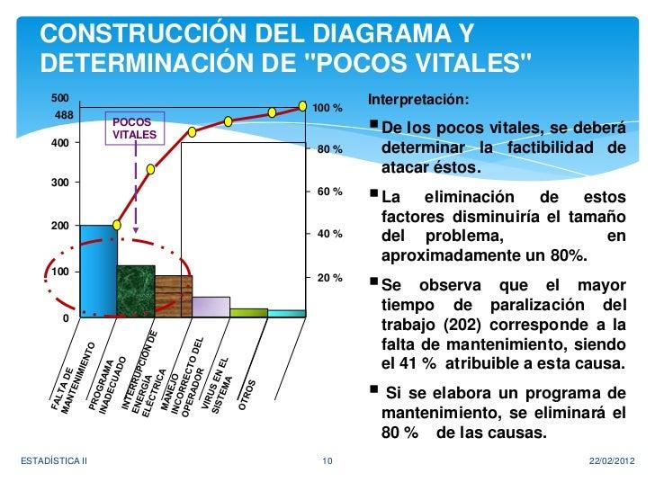 """CONSTRUCCIÓN DEL DIAGRAMA Y   DETERMINACIÓN DE """"POCOS VITALES""""      500                          Interpretación:          ..."""