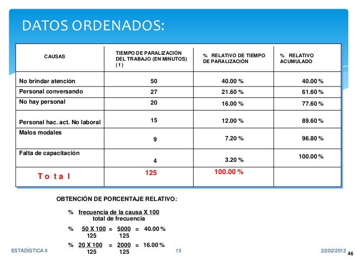 DATOS ORDENADOS:                                     TIEMPO DE PARALIZACIÓN     % RELATIVO DE TIEMPO   % RELATIVO         ...