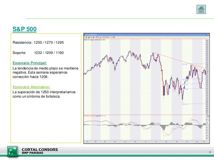 Cortal Consors - Informe Semanal de Análisis Técnico - 13 de diciembre Slide 3