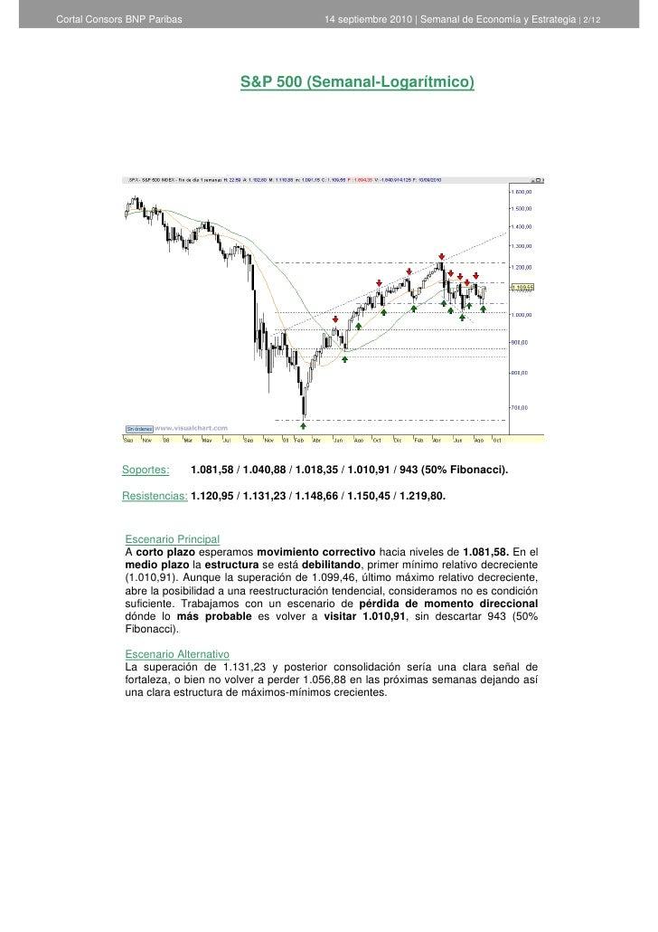 Informe semanal de Análisis Técnico de Cortal Consors - 14 de septiembre de 2010 Slide 2