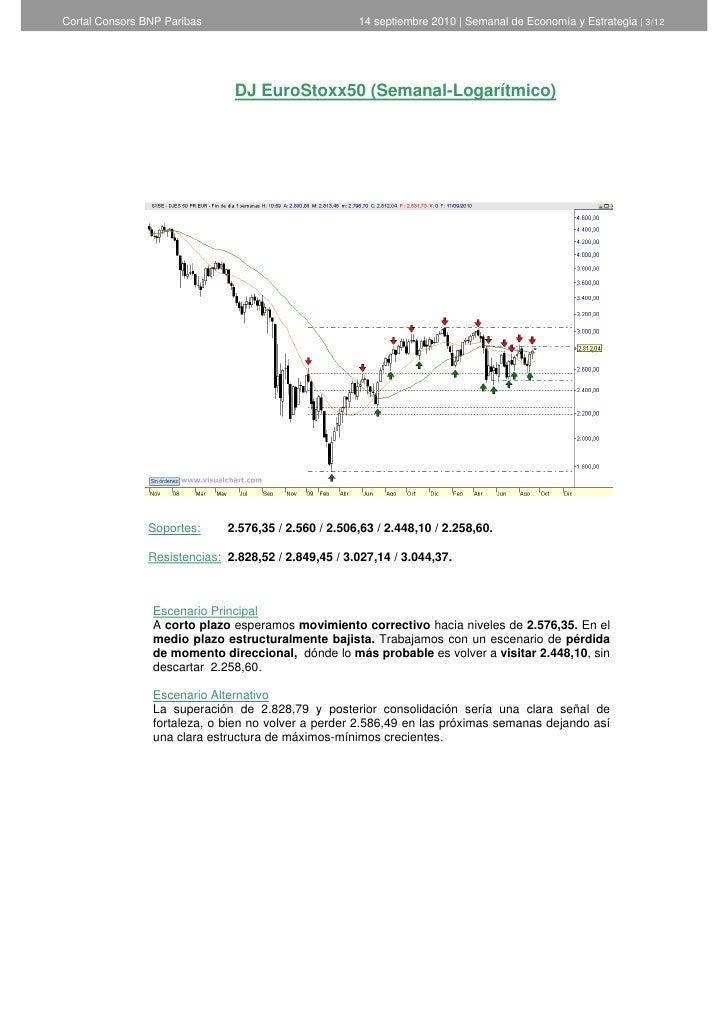 Informe semanal de Análisis Técnico de Cortal Consors - 14 de septiembre de 2010 Slide 3